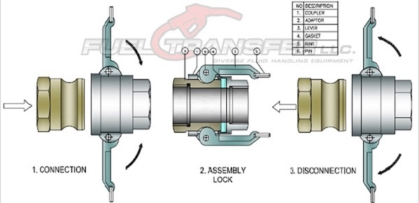 Fuel Transfer Camlock Fitting Diagram